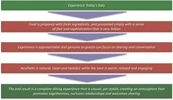 New brand platforms from Olive Garden's investor presentation